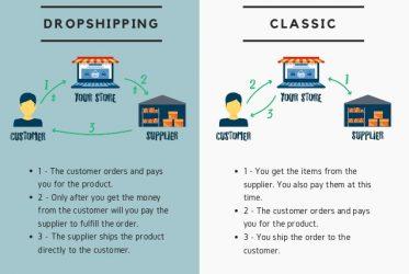confronto dropshipping, modello classico