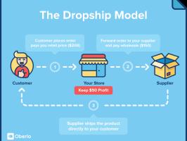 Il modello dropshipping